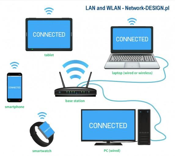 LAN i WLAN przykład struktury sieci domowej